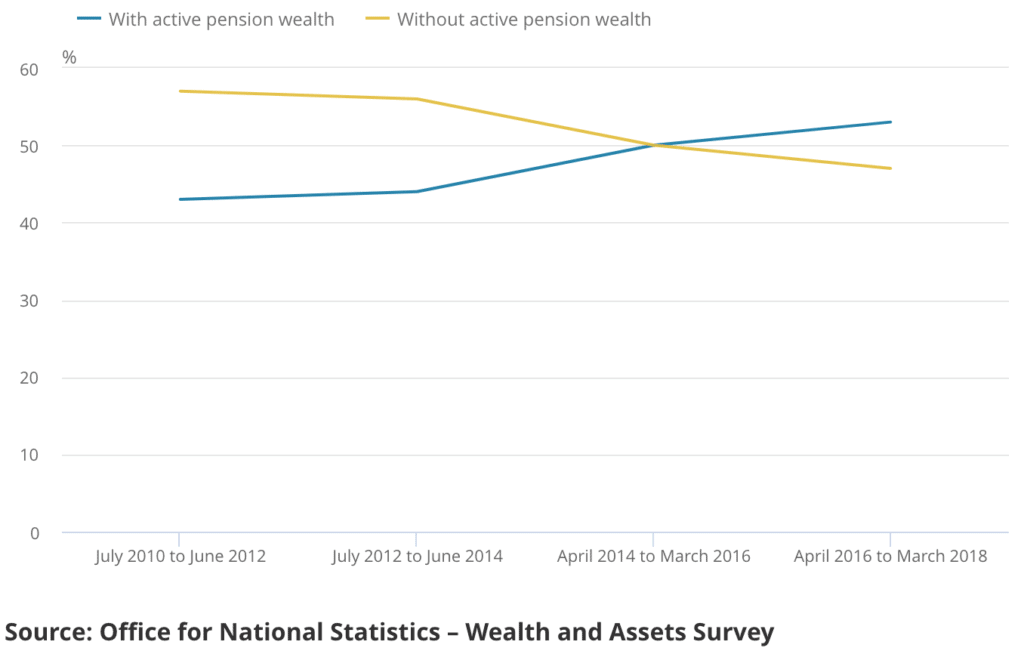 Percentage of people contributing to a pension over time
